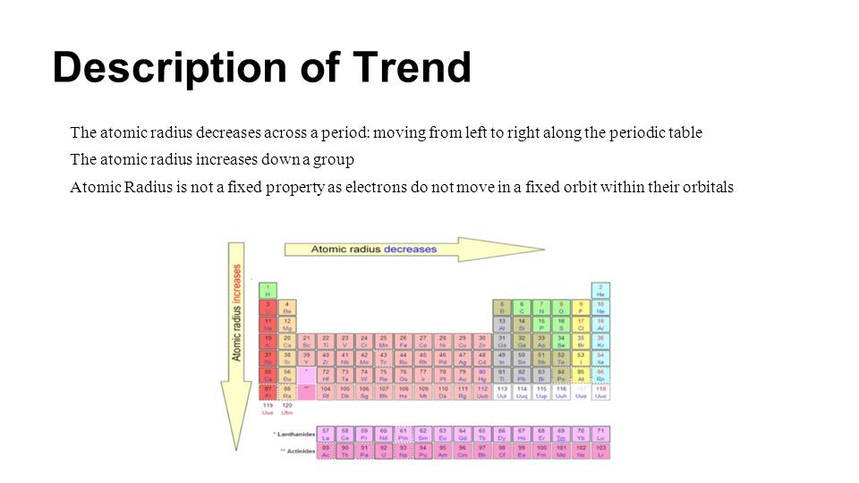 Description of Trend The atomic radius decreases across a period: moving from left to right along the periodic table.
