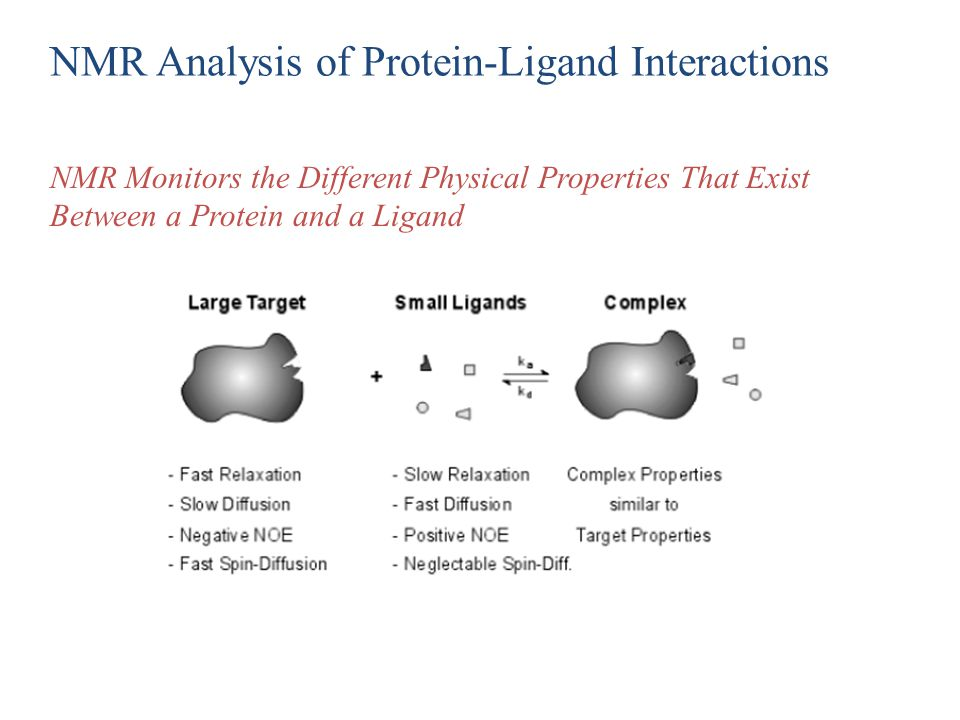 NMR Analysis of Protein-Ligand Interactions