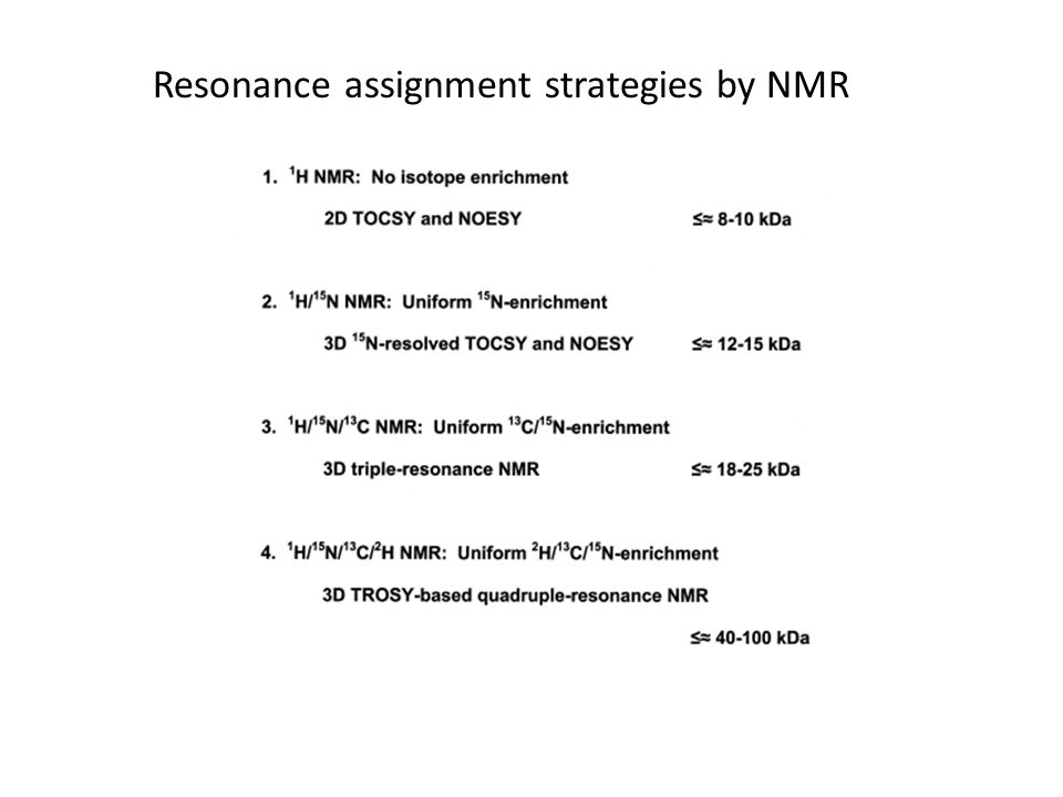 Resonance assignment strategies by NMR