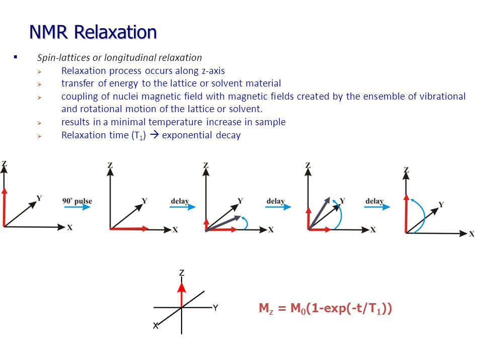 NMR Relaxation Mz = M0(1-exp(-t/T1))