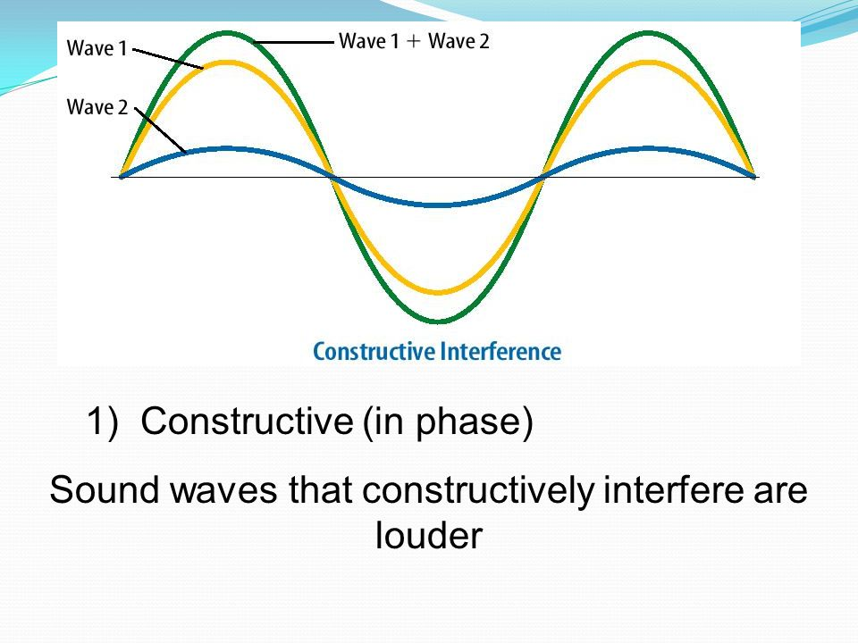 Sound waves that constructively interfere are louder