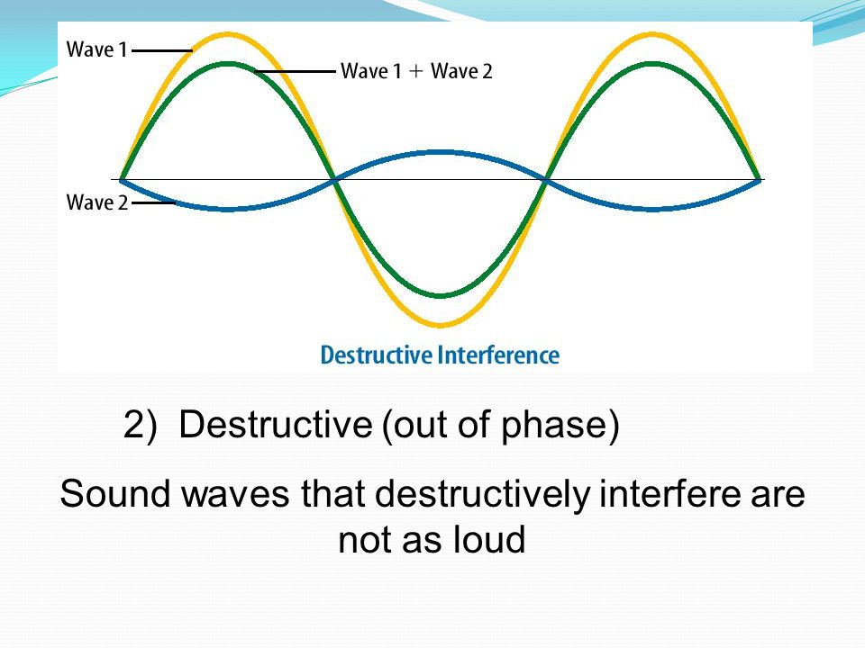 Sound waves that destructively interfere are not as loud