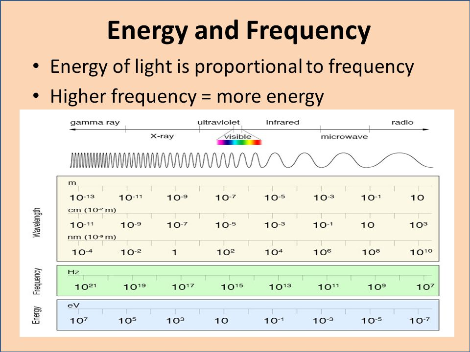 Energy and Frequency Energy of light is proportional to frequency
