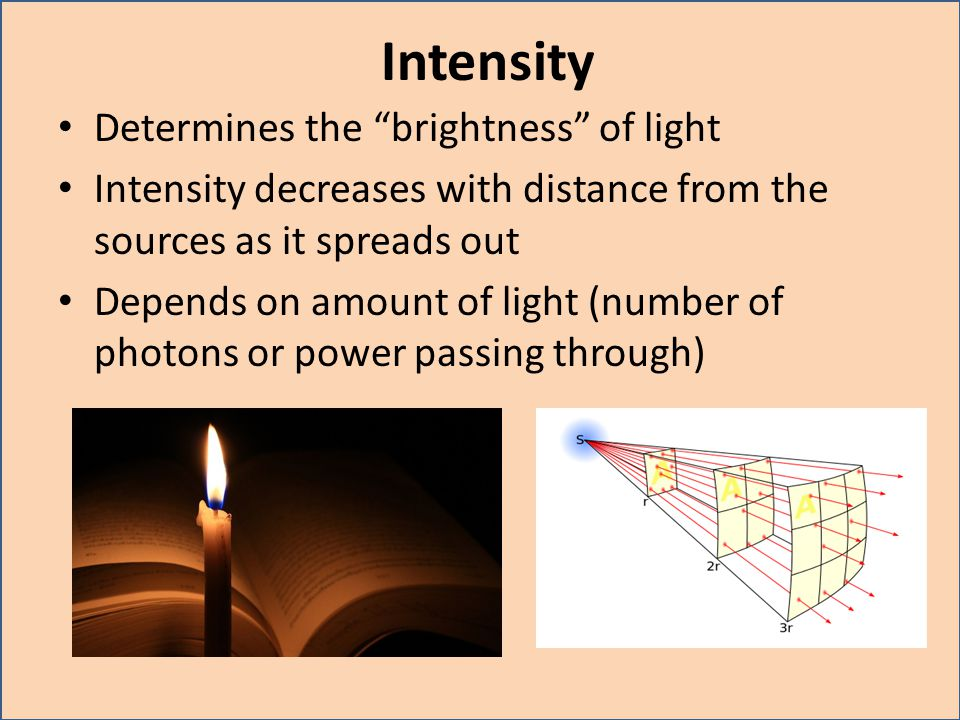 Intensity Determines the brightness of light