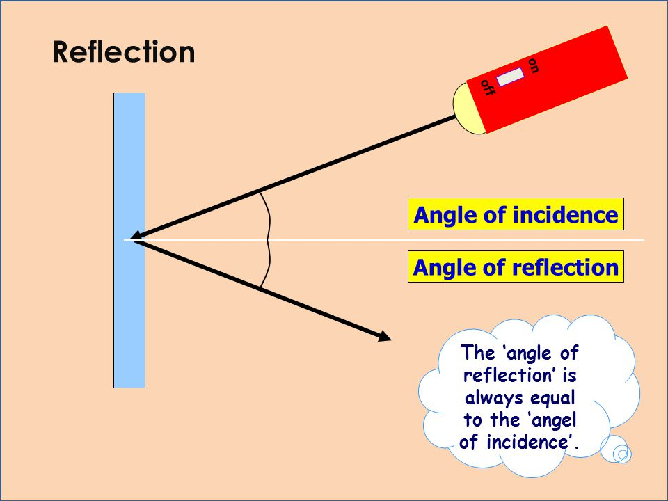 The 'angle of reflection' is always equal to the 'angel of incidence'.