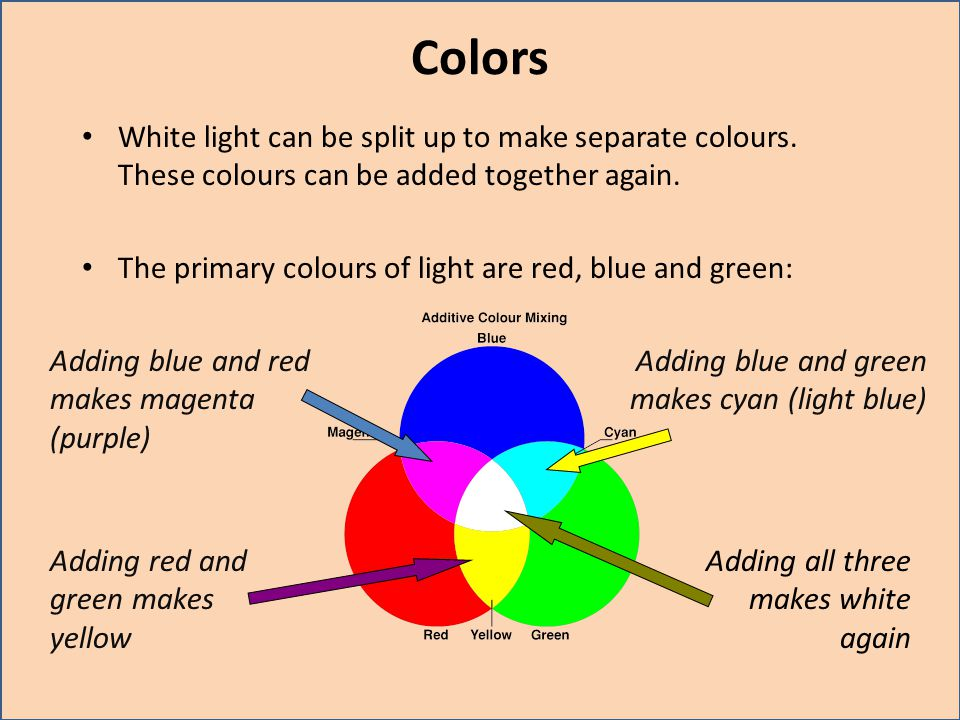 Colors White light can be split up to make separate colours. These colours can be added together again.