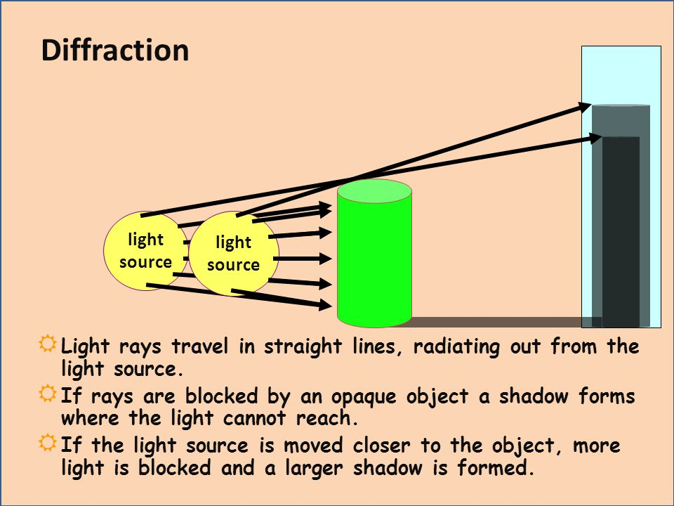 Diffraction light. source. light. source. Light rays travel in straight lines, radiating out from the light source.