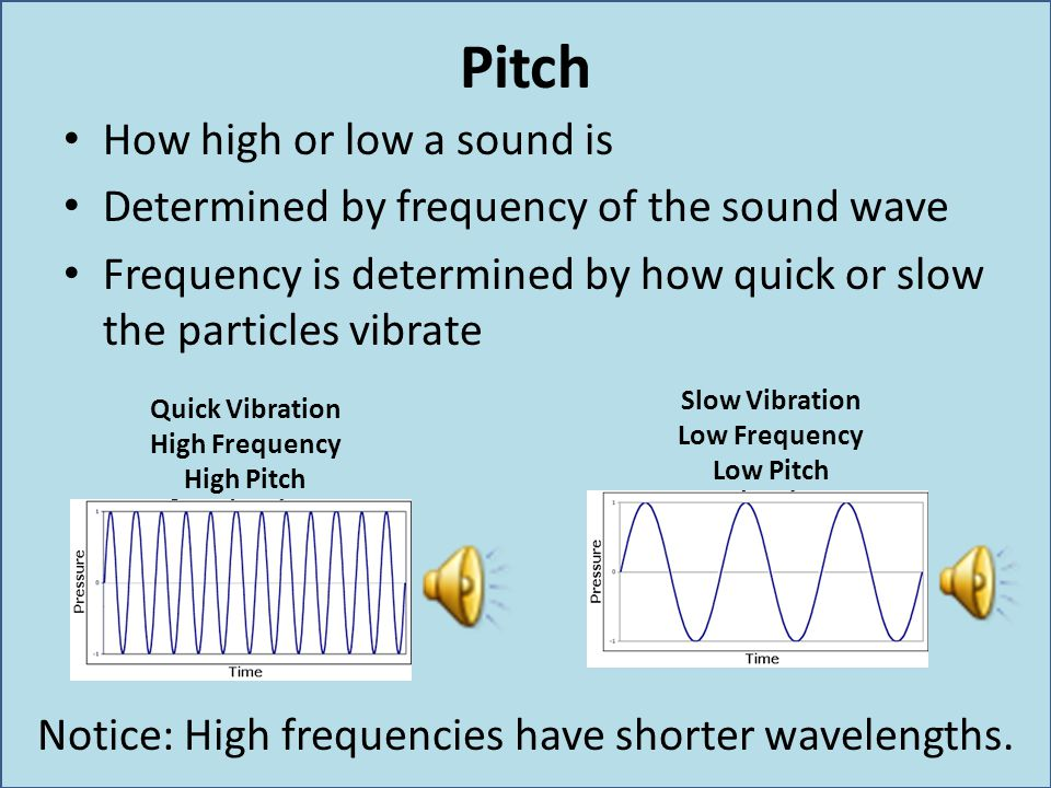 Notice: High frequencies have shorter wavelengths.