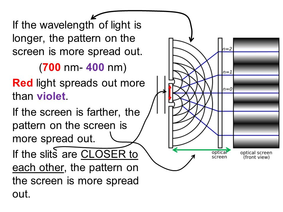 If the wavelength of light is longer, the pattern on the screen is more spread out.