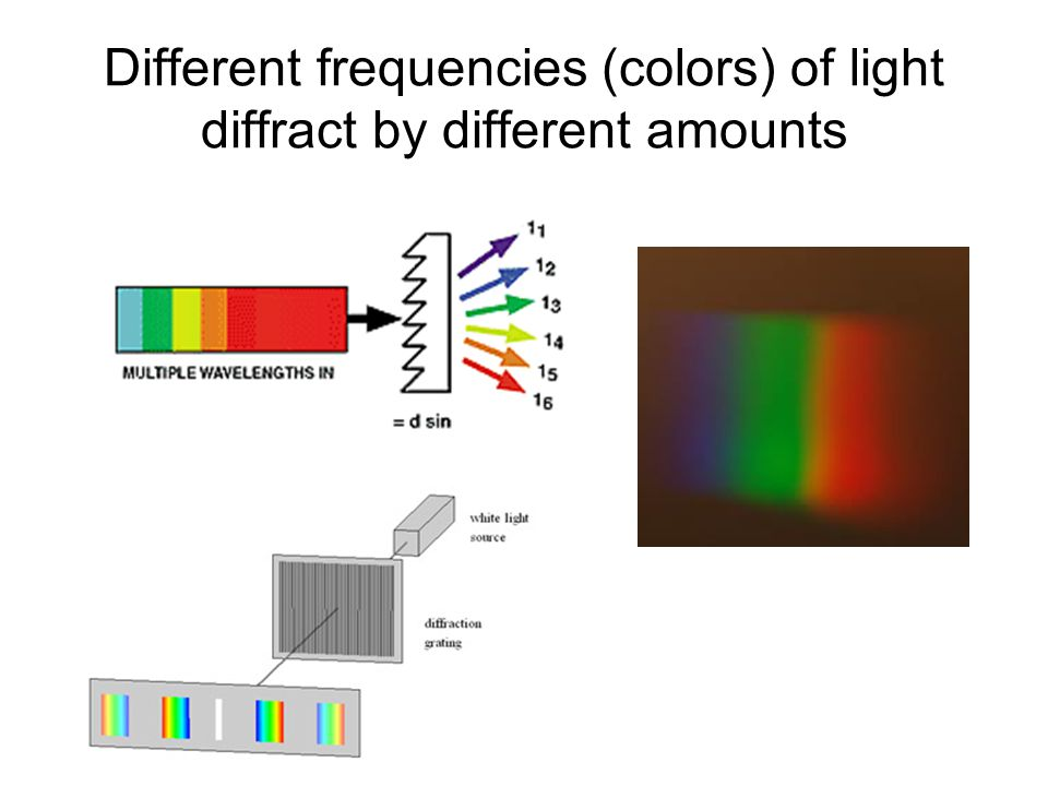 Different frequencies (colors) of light diffract by different amounts