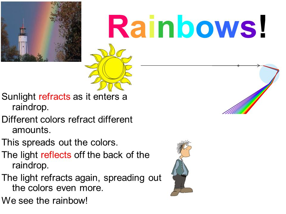 Rainbows! Sunlight refracts as it enters a raindrop.