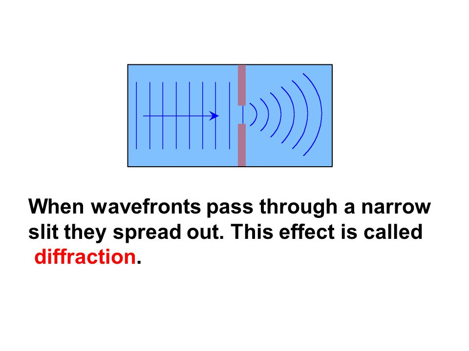 When wavefronts pass through a narrow slit they spread out