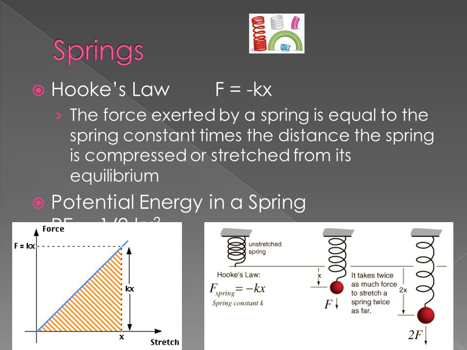 Springs Hooke's Law F = -kx Potential Energy in a Spring PEsp=1/2 kx2
