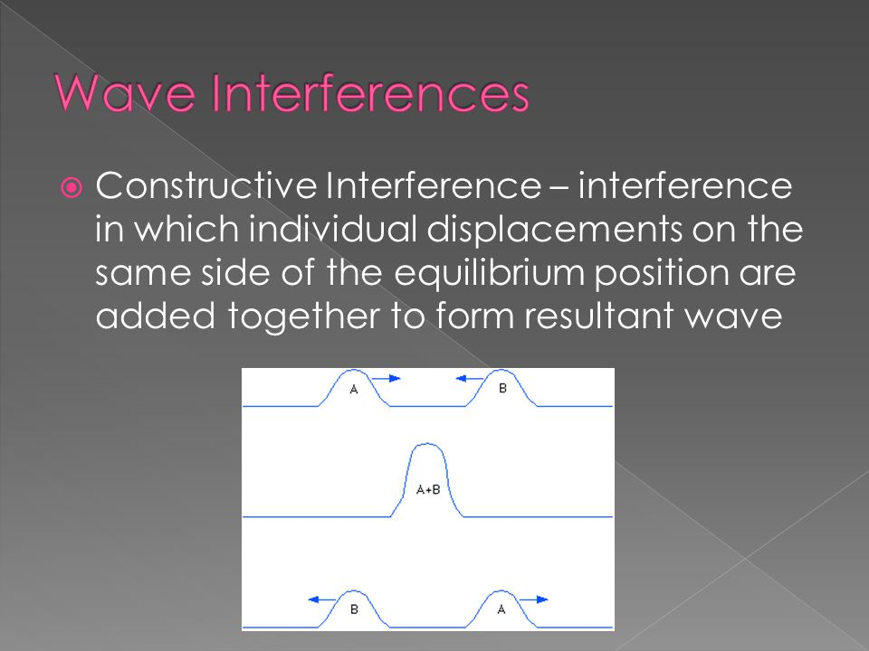 Wave Interferences