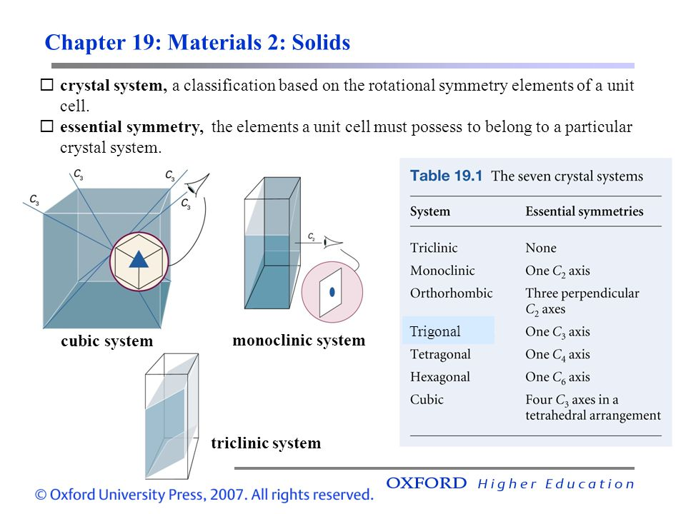 Chapter 19: Materials 2: Solids