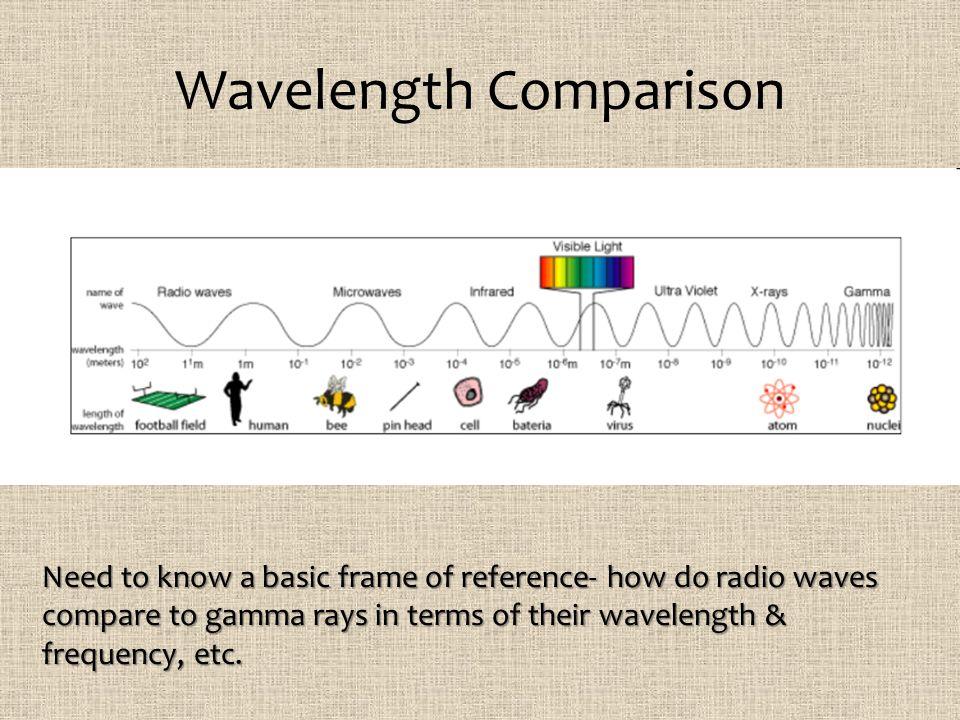 Wavelength Comparison