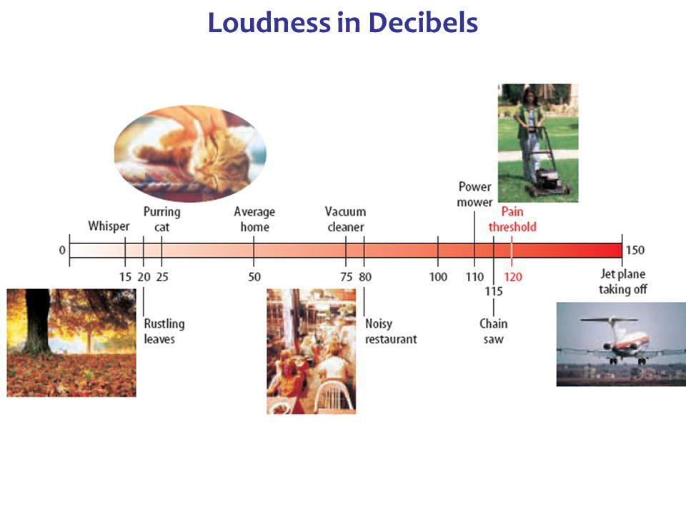 Loudness in Decibels