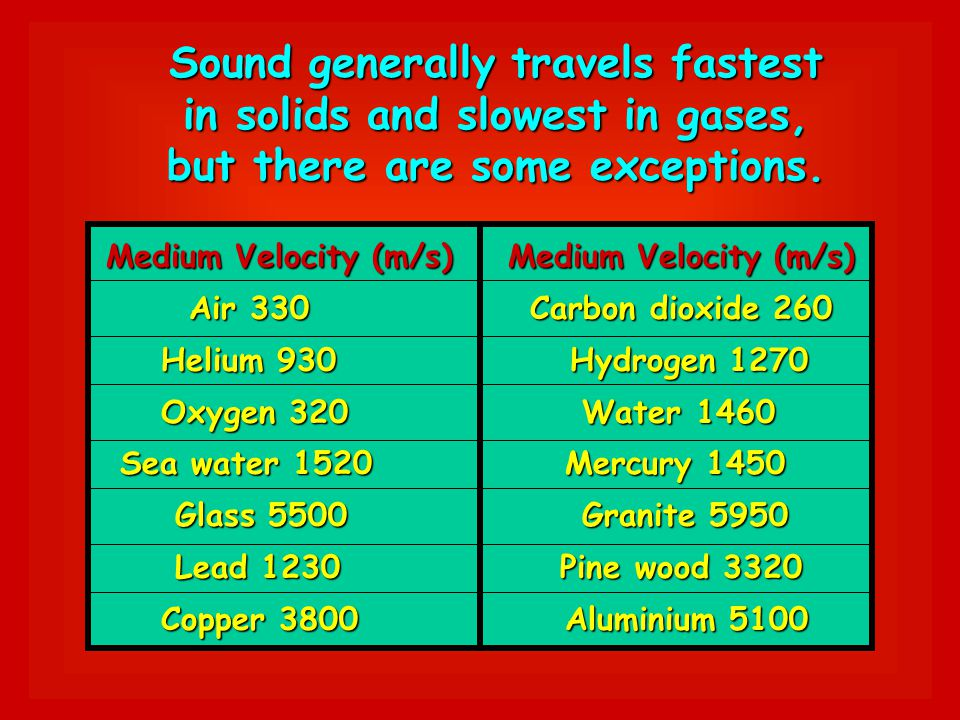 Sound generally travels fastest in solids and slowest in gases,