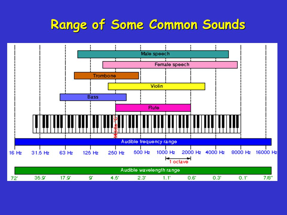 Range of Some Common Sounds