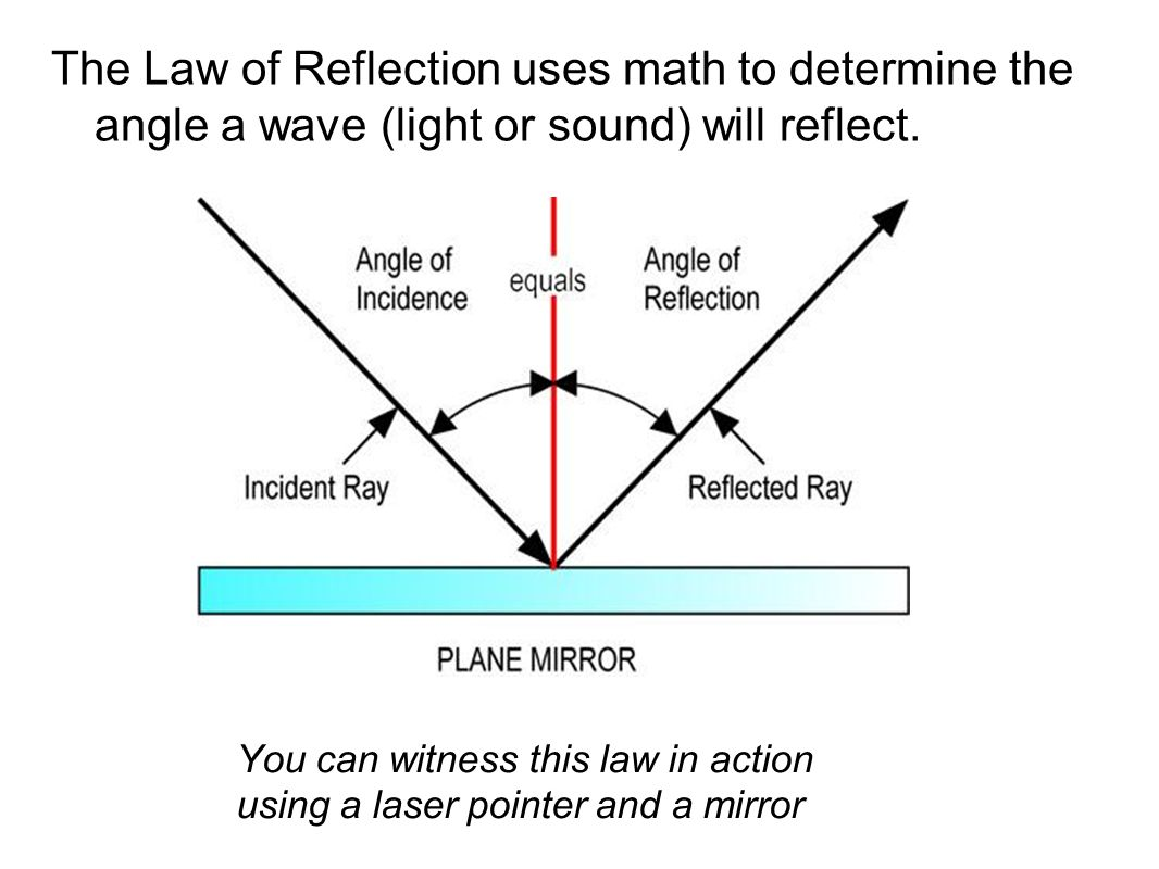 The Law of Reflection uses math to determine the angle a wave (light or sound) will reflect.