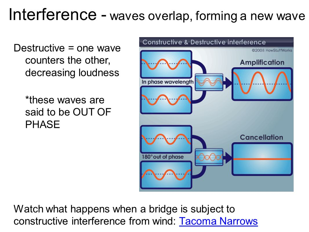 Interference - waves overlap, forming a new wave