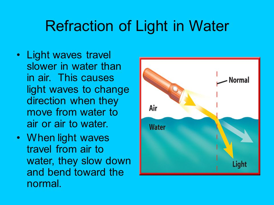 Refraction of Light in Water