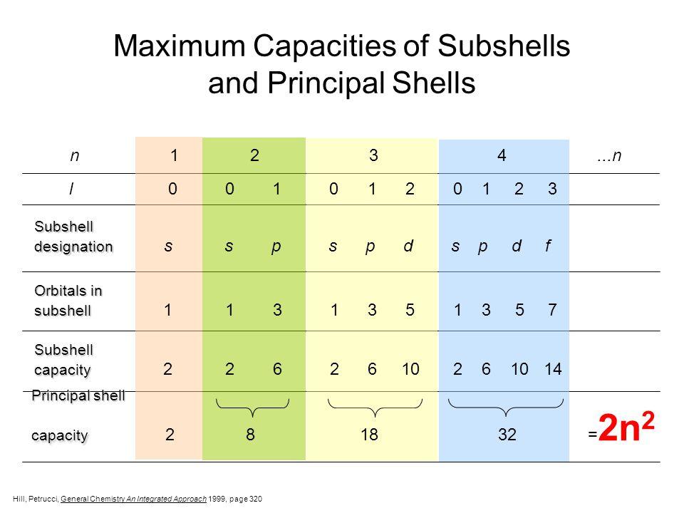 Maximum Capacities of Subshells and Principal Shells