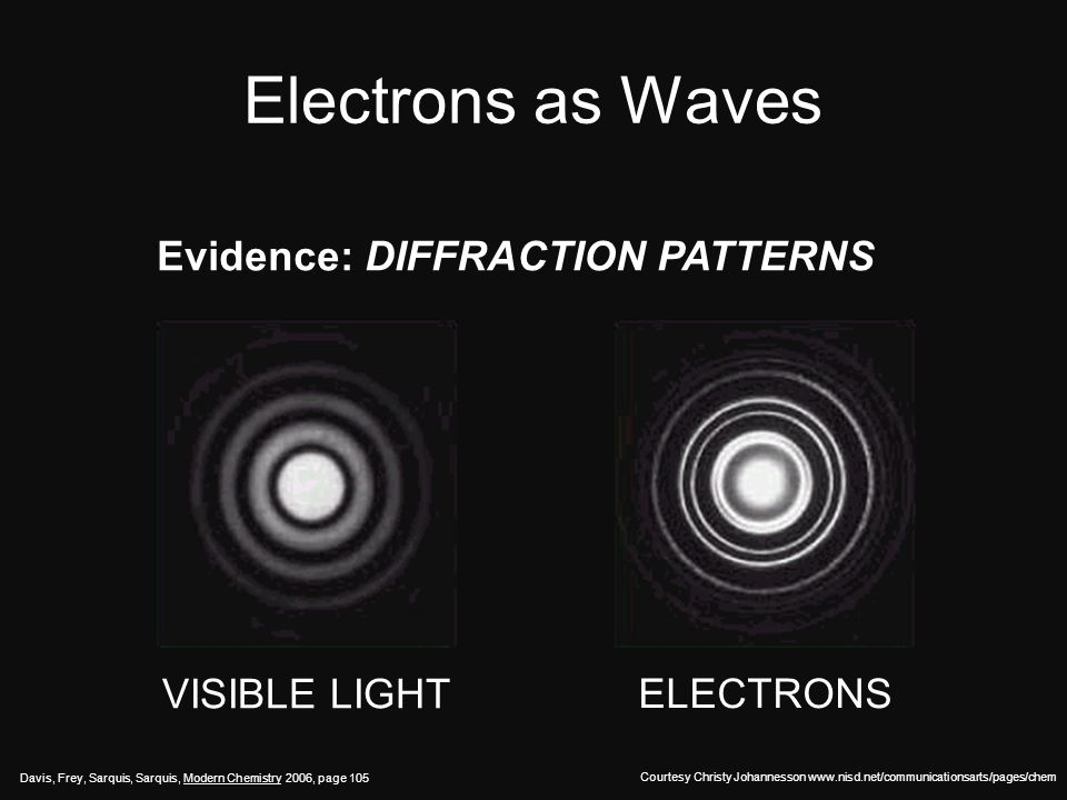 Electrons as Waves Evidence: DIFFRACTION PATTERNS VISIBLE LIGHT