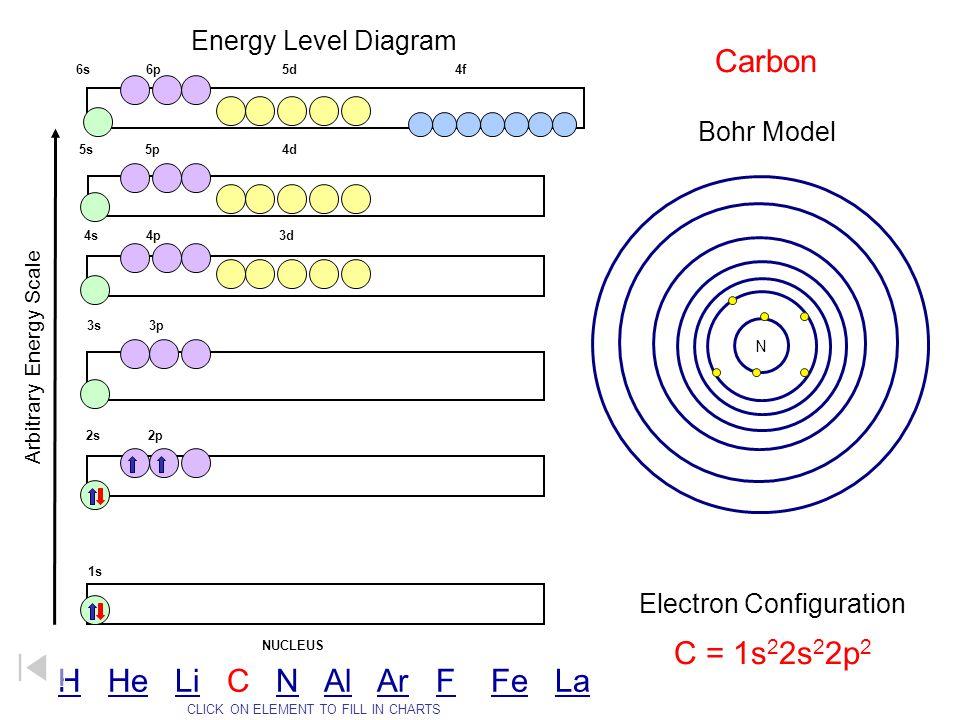 Carbon C = 1s22s22p2 H He Li C N Al Ar F Fe La Energy Level Diagram