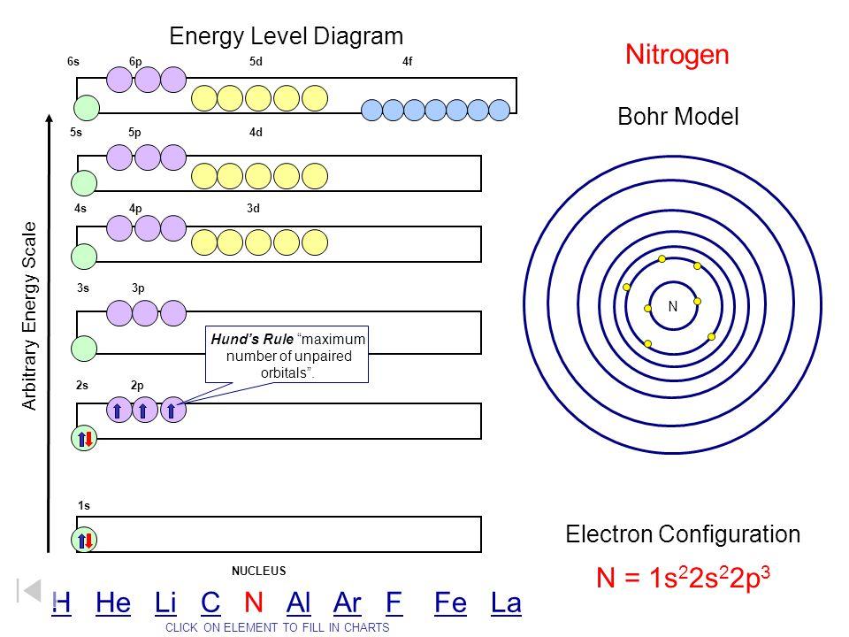 Nitrogen N = 1s22s22p3 H He Li C N Al Ar F Fe La Energy Level Diagram