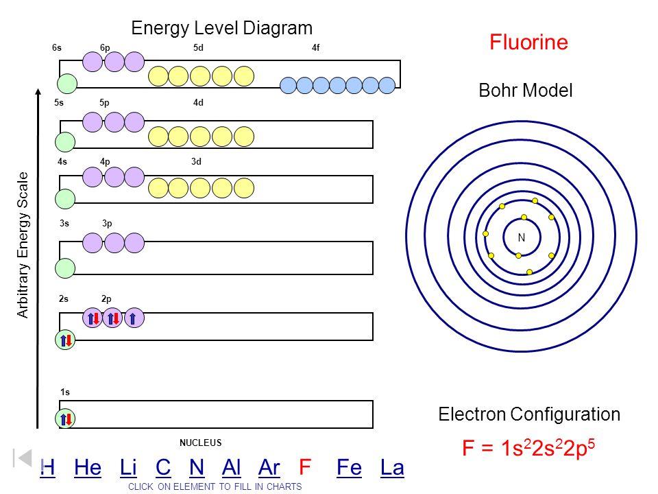 Fluorine F = 1s22s22p5 H He Li C N Al Ar F Fe La Energy Level Diagram