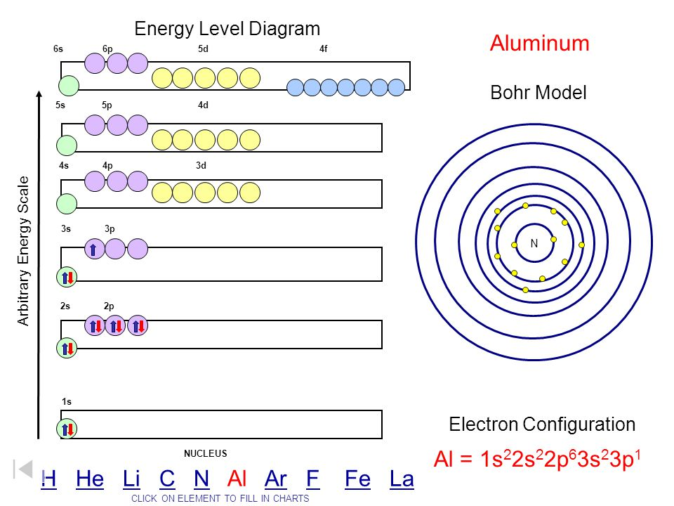 Aluminum Al = 1s22s22p63s23p1 H He Li C N Al Ar F Fe La