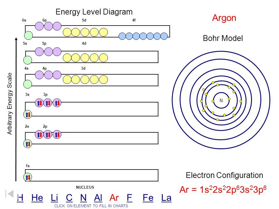 Argon Ar = 1s22s22p63s23p6 H He Li C N Al Ar F Fe La