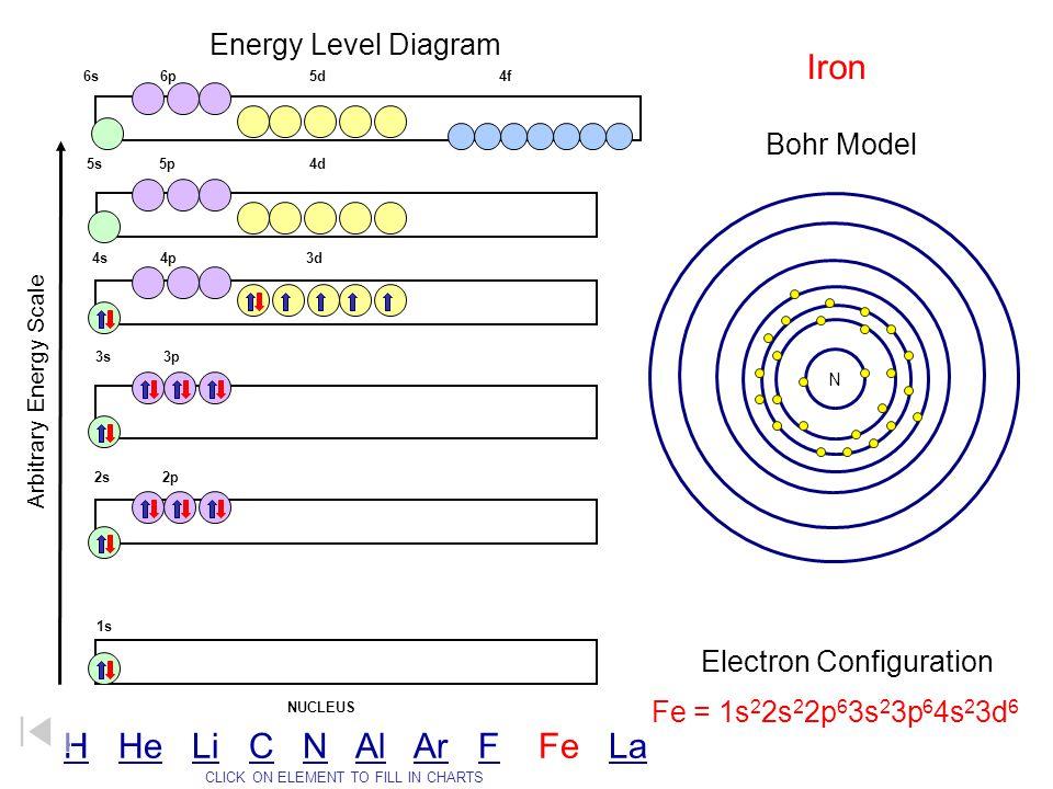 Iron H He Li C N Al Ar F Fe La Energy Level Diagram Bohr Model