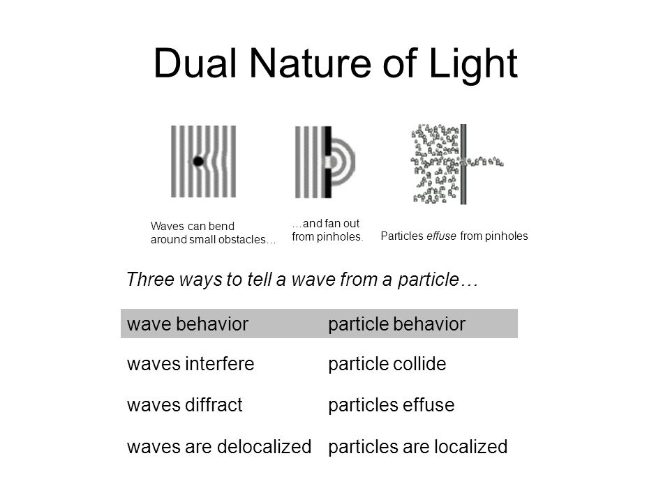 Dual Nature of Light Three ways to tell a wave from a particle…