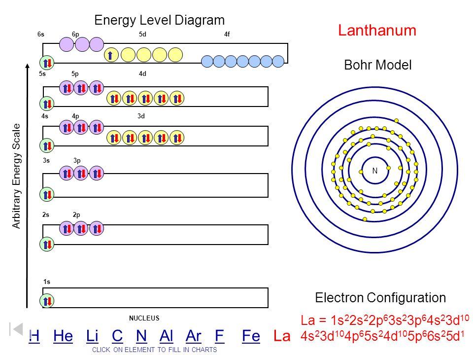 Lanthanum H He Li C N Al Ar F Fe La Energy Level Diagram Bohr Model