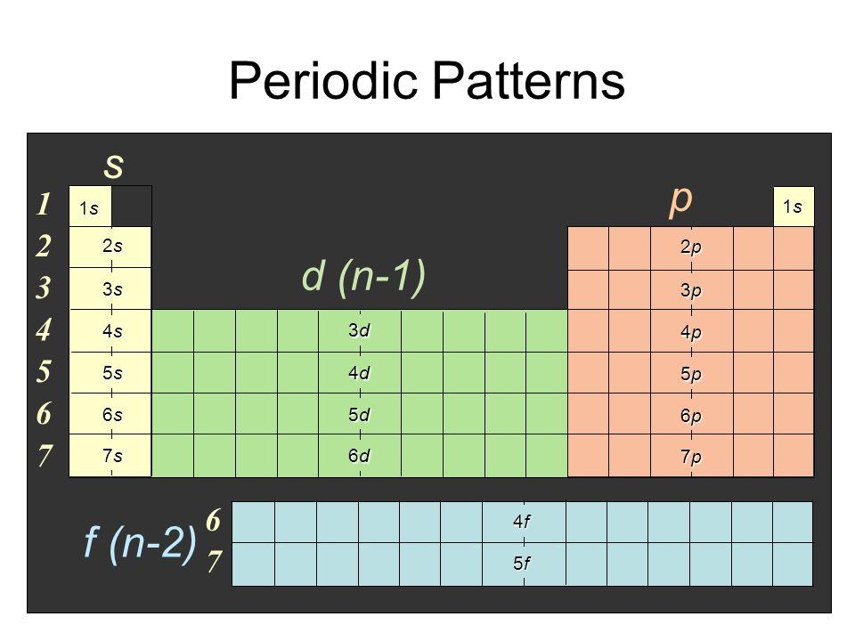 Periodic Patterns s p d (n-1) f (n-2) 1 2 3 4 5 6 7 6 7 1s 2s 3s 4s 5s