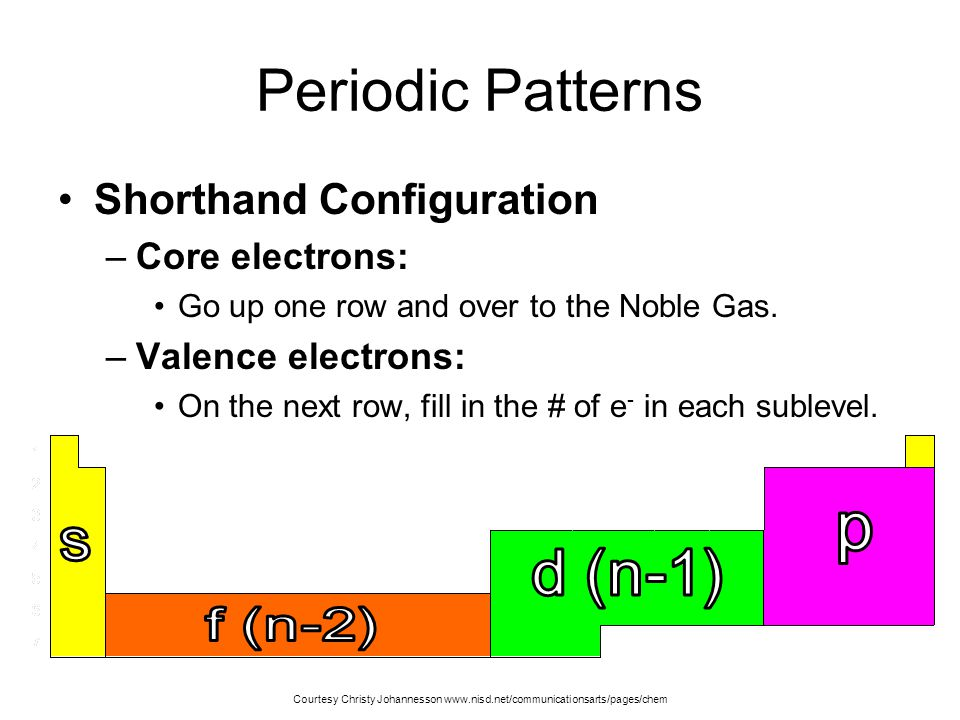 Periodic Patterns p s d (n-1) f (n-2) Shorthand Configuration