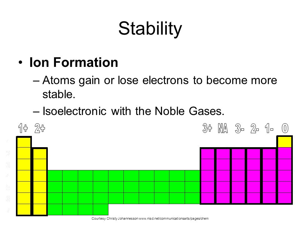 Stability Ion Formation