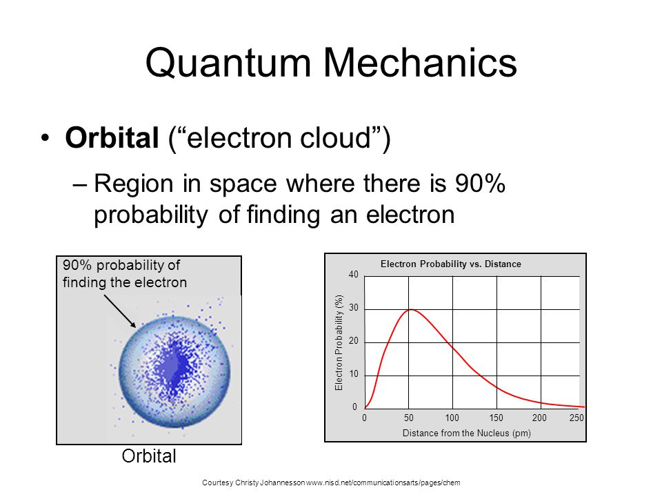 - Electrons in Atoms C...