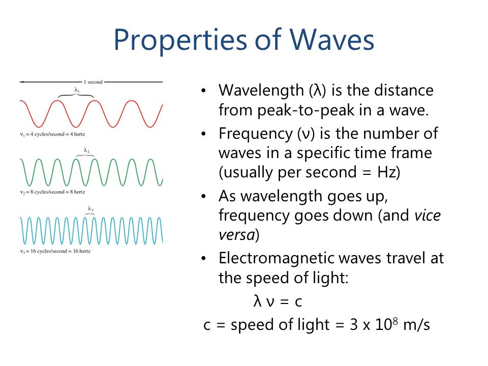 Properties of Waves Wavelength (λ) is the distance from peak-to-peak in a wave.