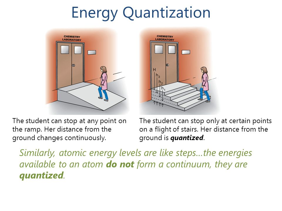 Energy Quantization The student can stop at any point on the ramp. Her distance from the ground changes continuously.