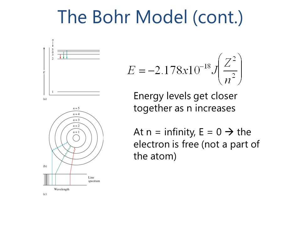 The Bohr Model (cont.) Energy levels get closer together as n increases.