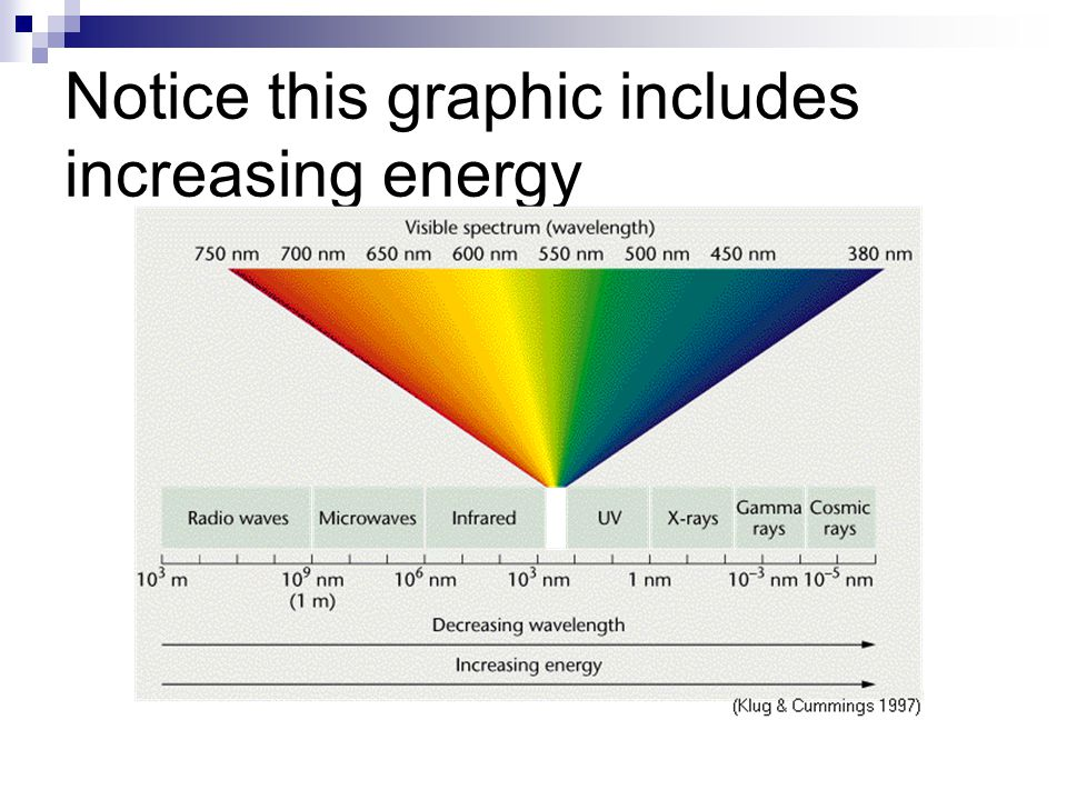 Notice this graphic includes increasing energy