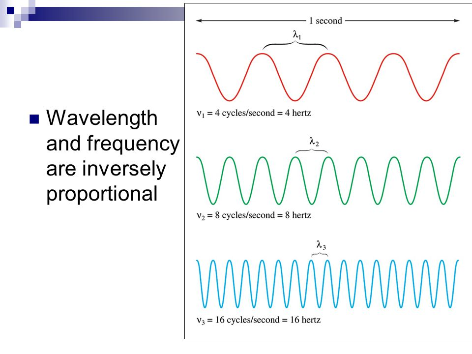Wavelength and frequency are inversely proportional