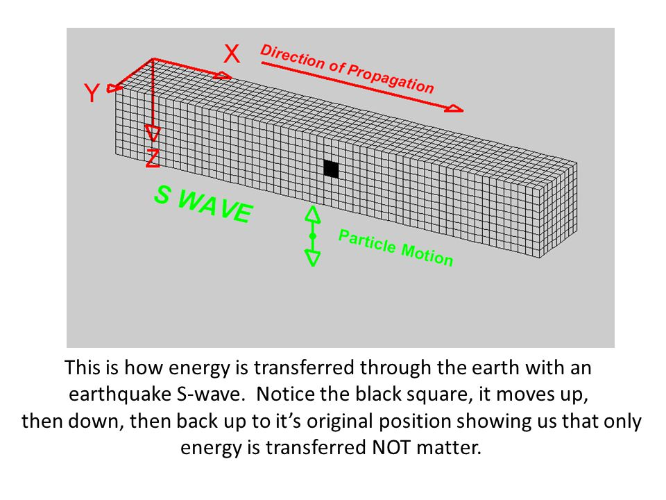 This is how energy is transferred through the earth with an