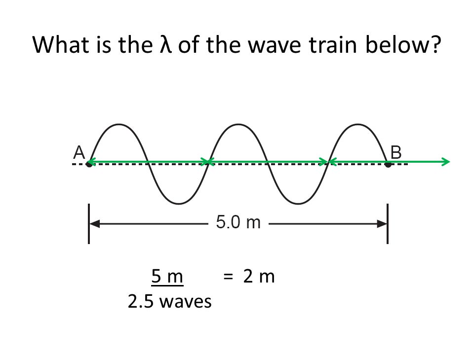 What is the λ of the wave train below