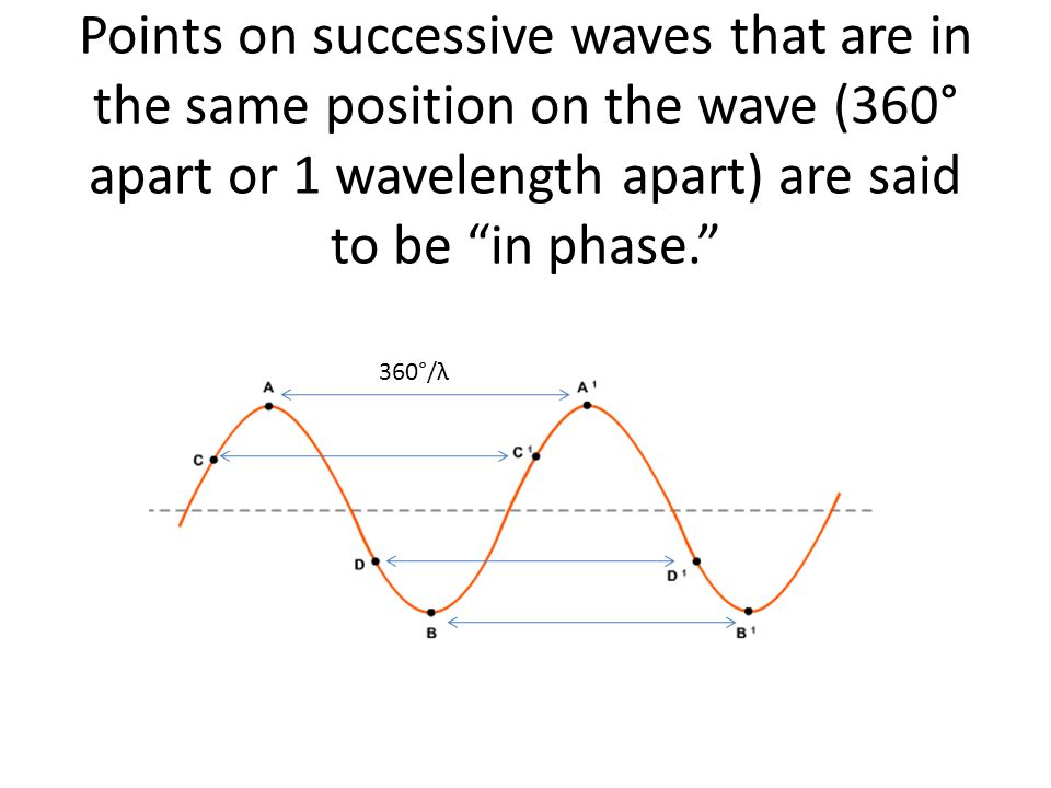 Points on successive waves that are in the same position on the wave (360° apart or 1 wavelength apart) are said to be in phase.