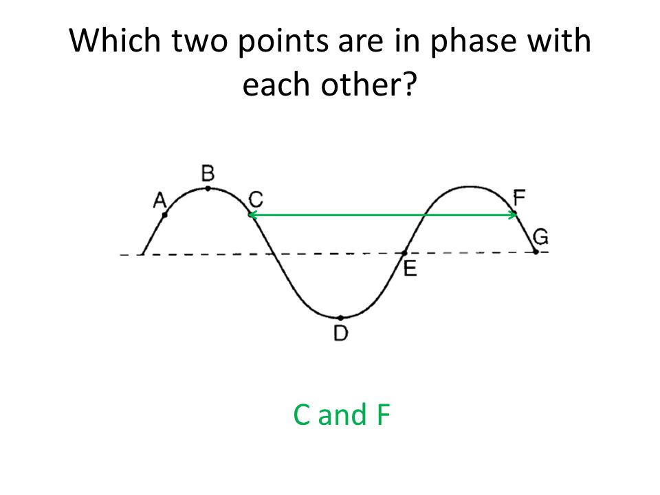 Which two points are in phase with each other