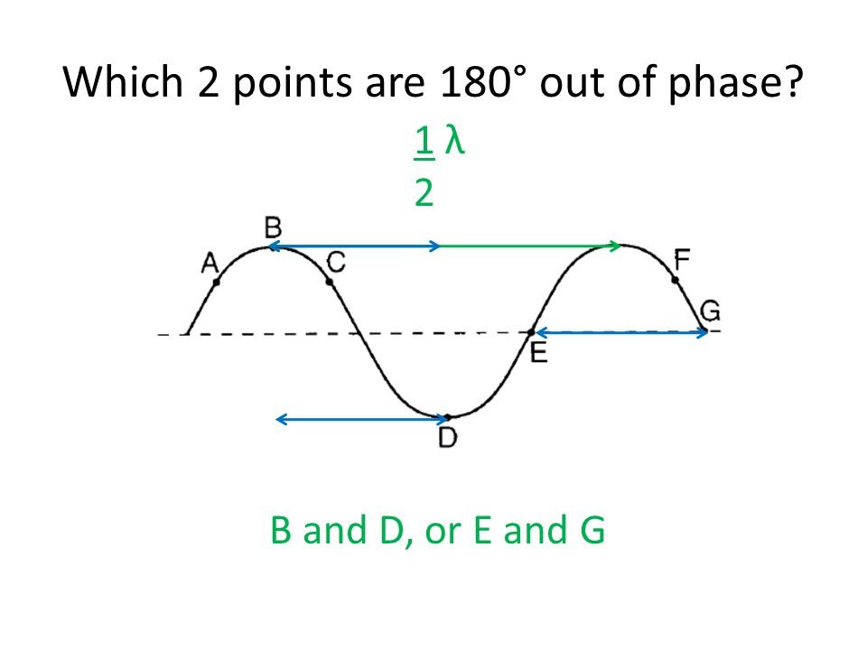 Which 2 points are 180° out of phase